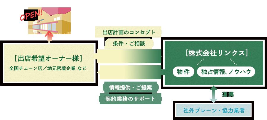 リンクス リーシング業務構図